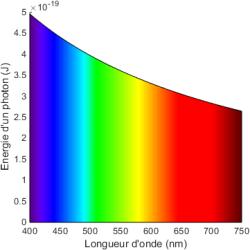 Énergie d'un photon